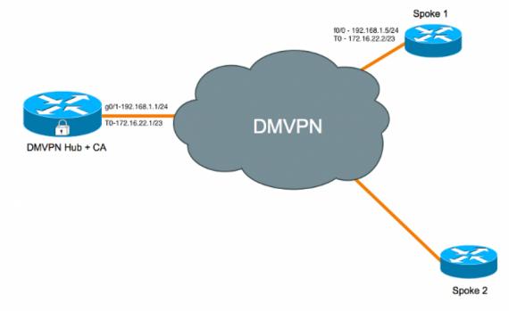 مروری بر DMVPN